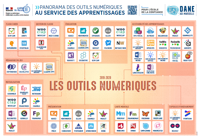 PANORAMA DES OUTILS NUMERIQUES - PNG - 397 ko